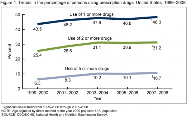 Nearly 6 in 10 Americans Using Prescription Medicine