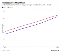 Health: World Obesity Crisis Growing Rapidly-For the first time in history, more people are obese than underweight.