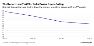 The Record Low Tariff for Solar Power Keeps Falling
